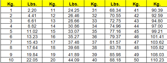Conversion Table From Kilos To Pounds